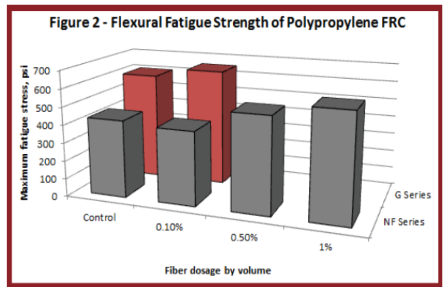 Synthetic Fiber Reinforced Concrete Flexural Fatigue Strength